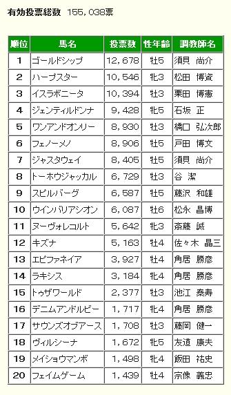 有馬記念ファン投票 第1回中間発表.jpg